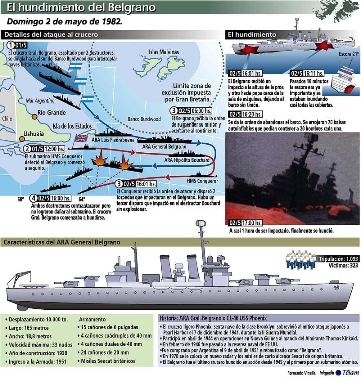 infografía hundimiento belgrano (agencia Télam)
